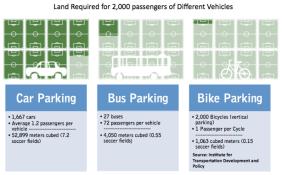 Espacio de estacionamiento para 2000 personas según vehículo