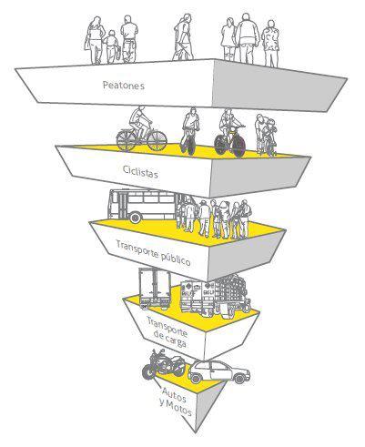 Pirámide movilidad