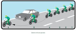 6. Adelantar vehículos aparcados