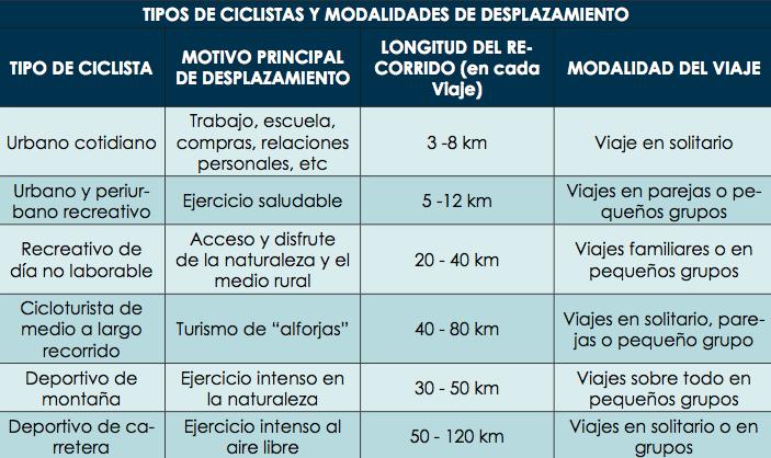 Modelo de movilidad ciclista del PMUS de Melilla | Melilla