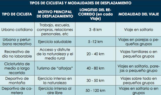 Tipos de ciclistas y modalidades de desplazamiento