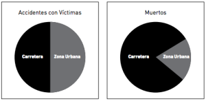 Distribución de accidentes y muertos según Zona en España 2007