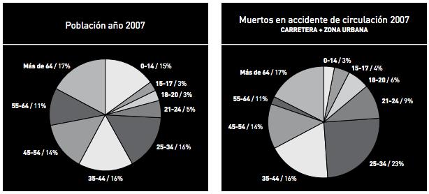 Población en 2007. Muertos en accidente de circulación en 2007