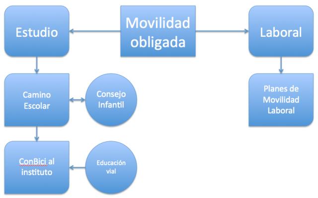 Movilidad obligada. Estrategias concretas