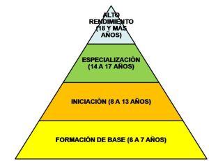 Pirámide del Rendimiento Deportivo