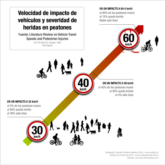 4-5-velocidades-impacto