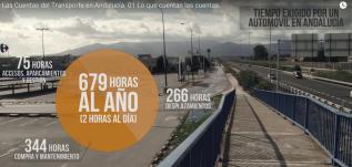 Tiempo exigido por un automóvil en Andalucía