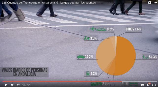 Viajes diarios de personas en Andalucía