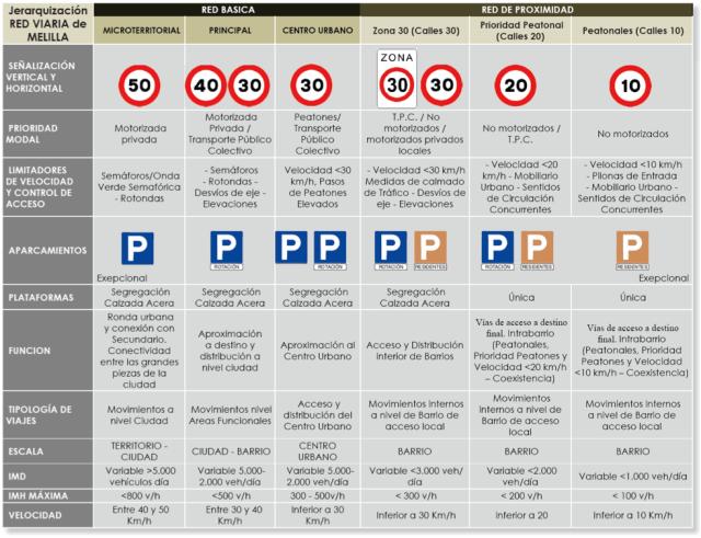 3. Principios básicos de la red básica y de proximidad.png